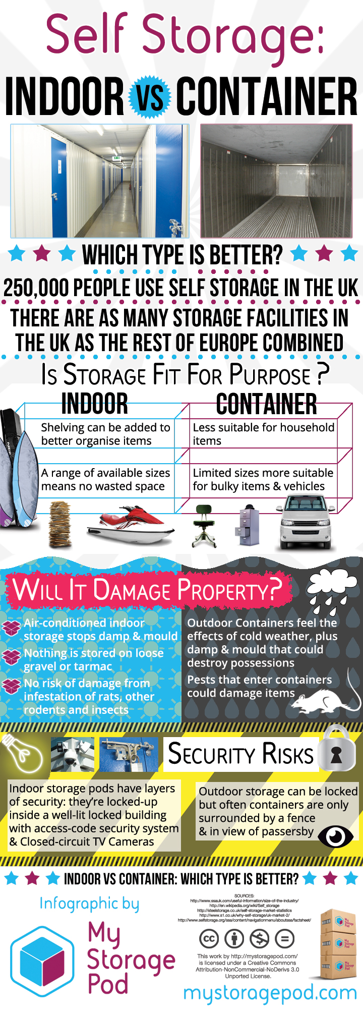 Self Storage: Indoor vs Container - Which is best? Infographic by My Storage Pod