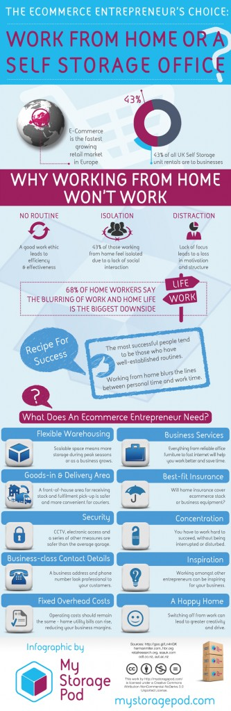 Ecommerce Entrepreneurs: Work from home or a self storage office? [Infographic]