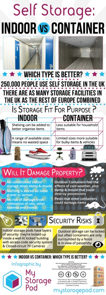 Indoor Self Storage vs Container Storage: Which is better?